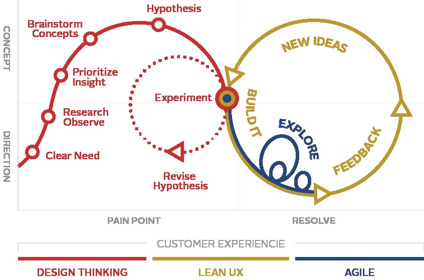 grafico ux agile