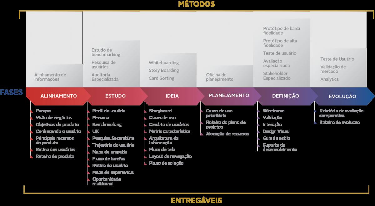 Gráfico sobre a metodologia de Design Thinking