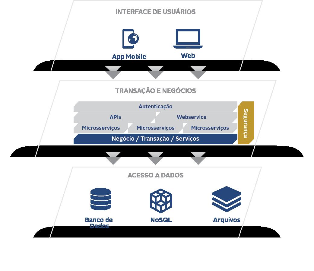 Gráfico sobre Arquitetura de Sistemas