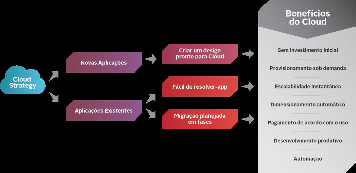 Gráfico sobre Cloud Strategy